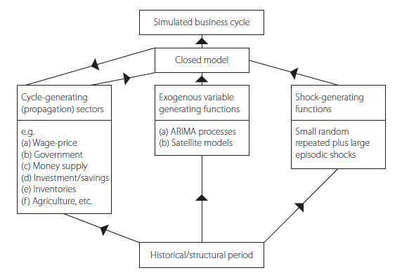 An iterative approach to business cycle modeling
