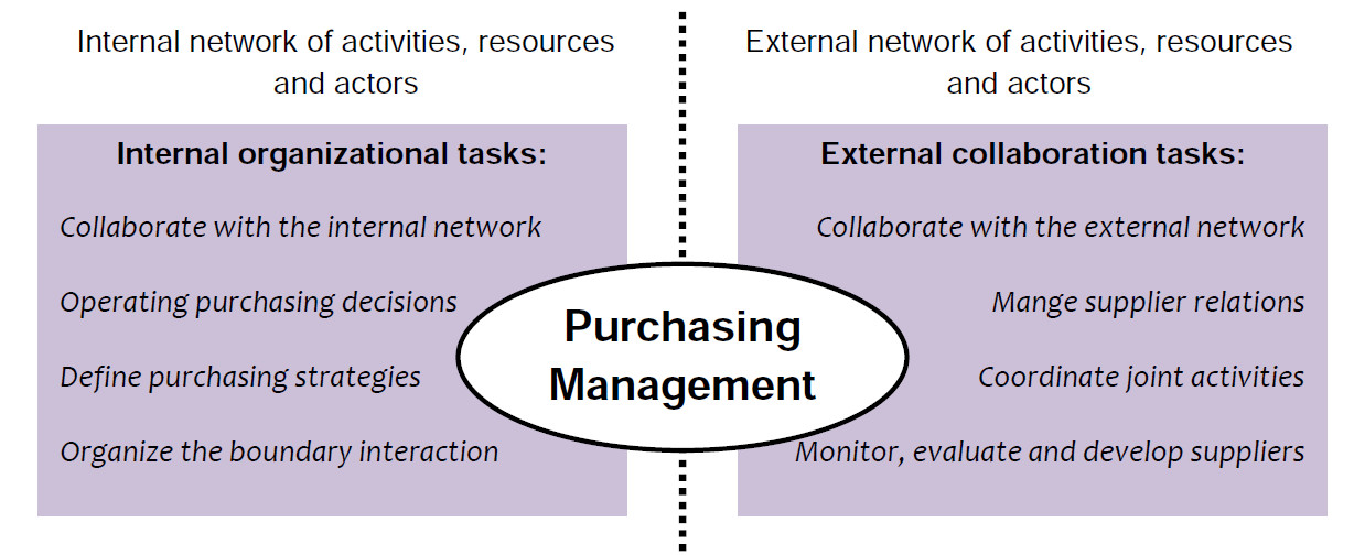 Conceptual model of Purchasing Management