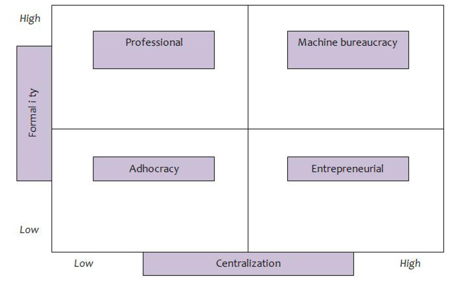 Different organizational configurations