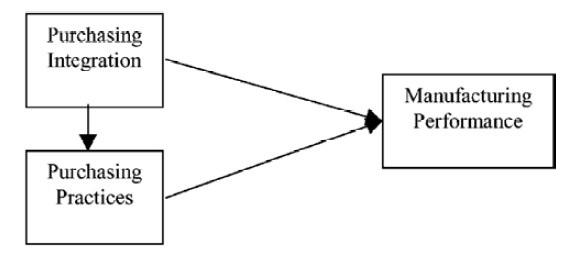 Purchasing and manufacturing integration - Hypothesised model