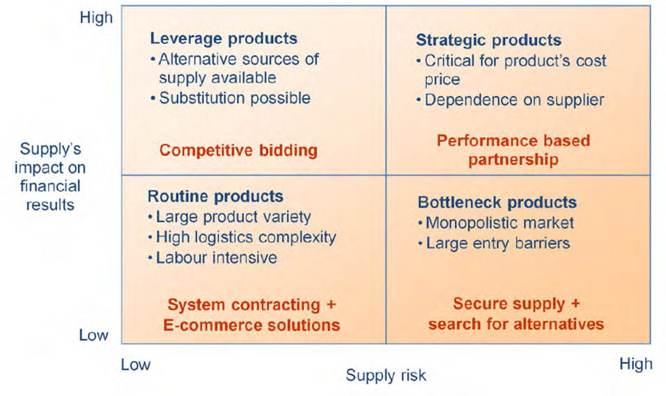 role of purchasing portfolio matrix and cox Chapter 5: strategic planning and swot analysis 93 step 3 involves the development of a swot matrix for each business alternative under consideration.