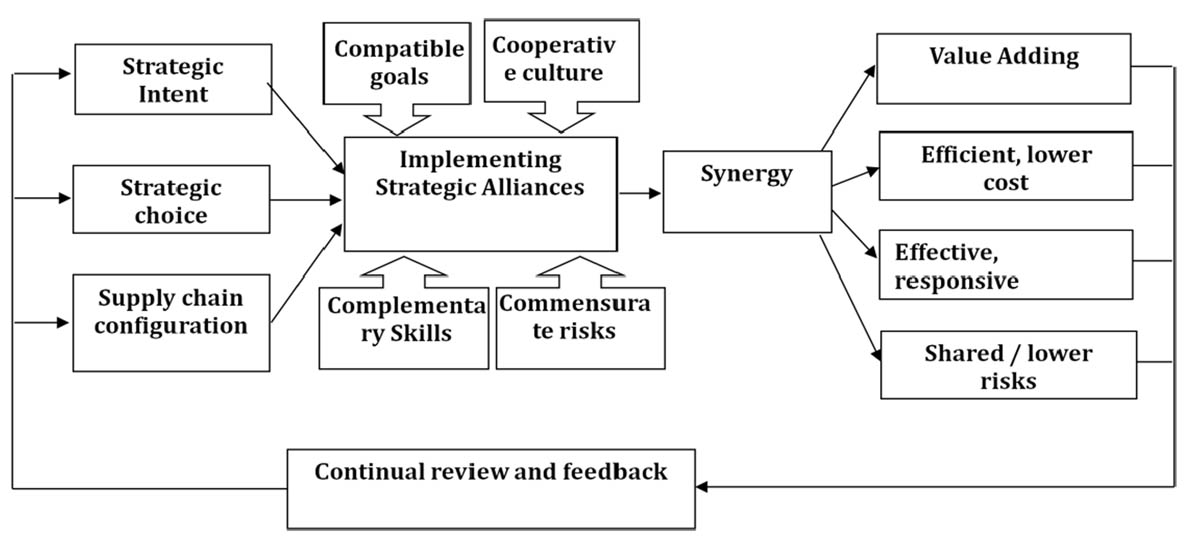 Continuous processes of alliance development