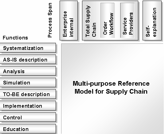 Functionalities and Span of a Reference Model for Supply Chain Design and Configuration