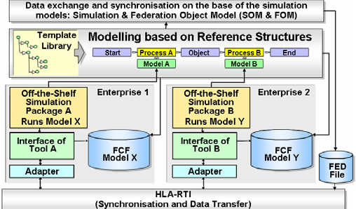 MISSION Project Concept for the Integration of Distributed Modeling and Simulation