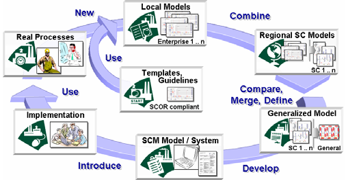 Development Path of the SPIDER-WIN SCM Model