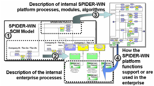 SPIDER-WIN SCM Model Components and Structure