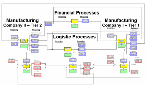 FLUID-WIN Supply Chain Model Including Financial and Logistic Service Providers