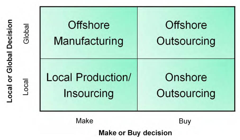 Outsourcing vs. off-shoring