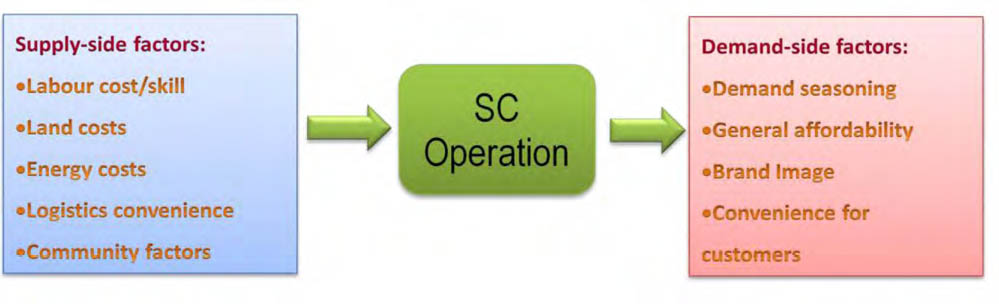 factors influence the operational location decisionsg