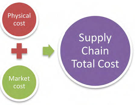 Supply chain total cost