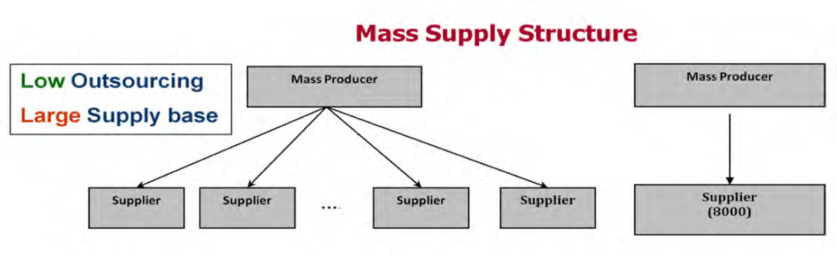 Mass supply chain structure