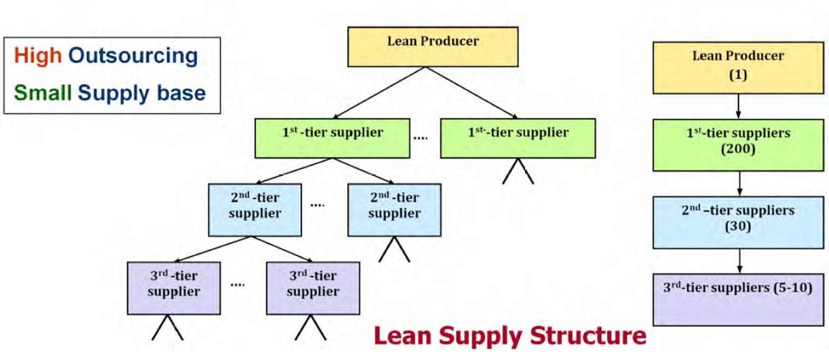 Lean supply chain structure