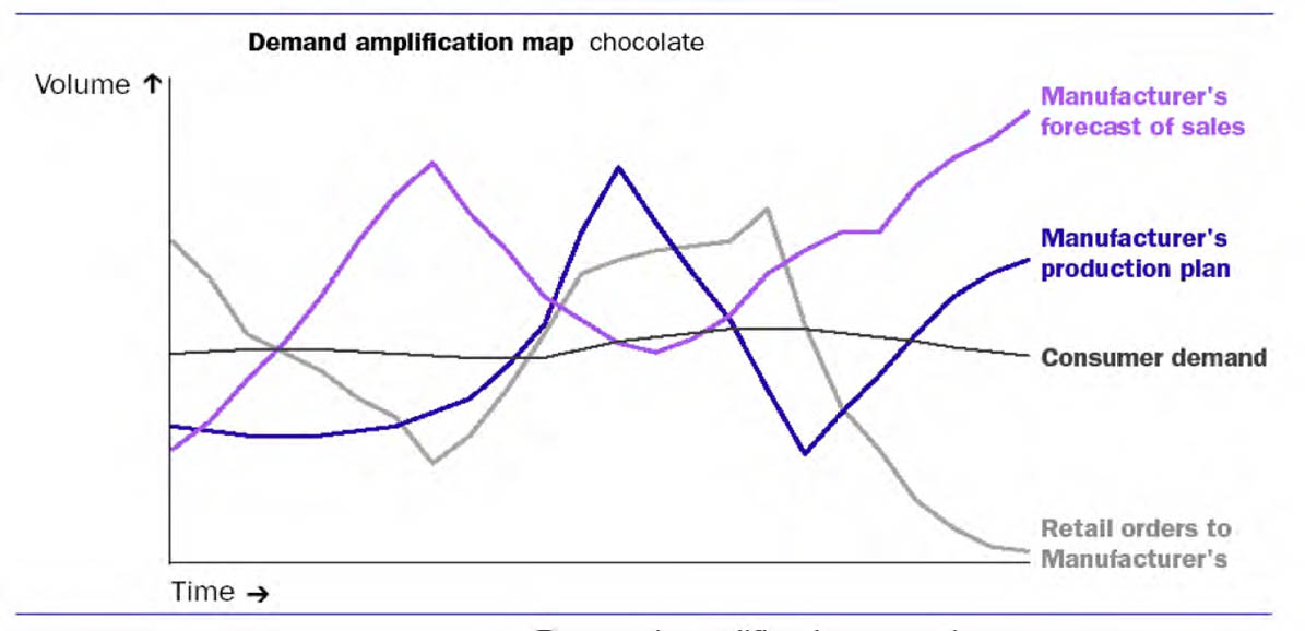 Demand amplification mapping