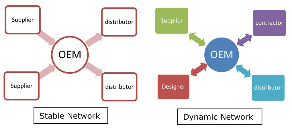 supply chain management network configuration