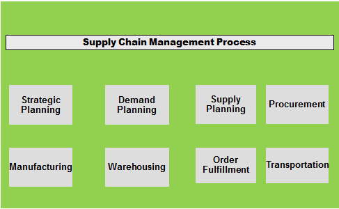 The Supply Chain Process