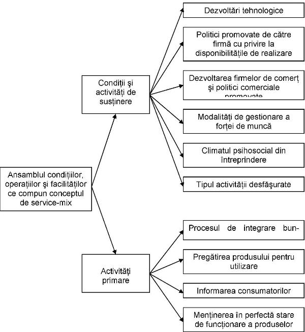 Structura modelului privind service-mixul comercial