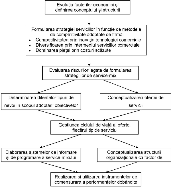 Structura modelului strategic de gestiune a serviciilor comerciale, bazat pe utilizarea conceptului de service-mix