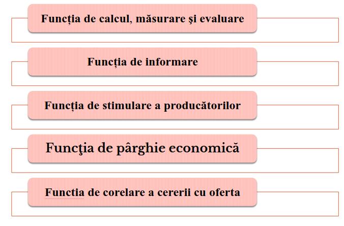 conceptul de opțiune și esența economică
