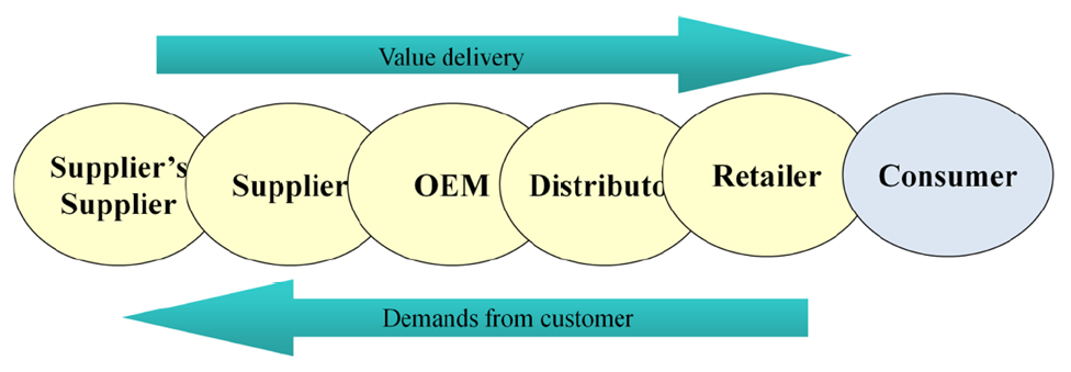 The basic Supply Chain model